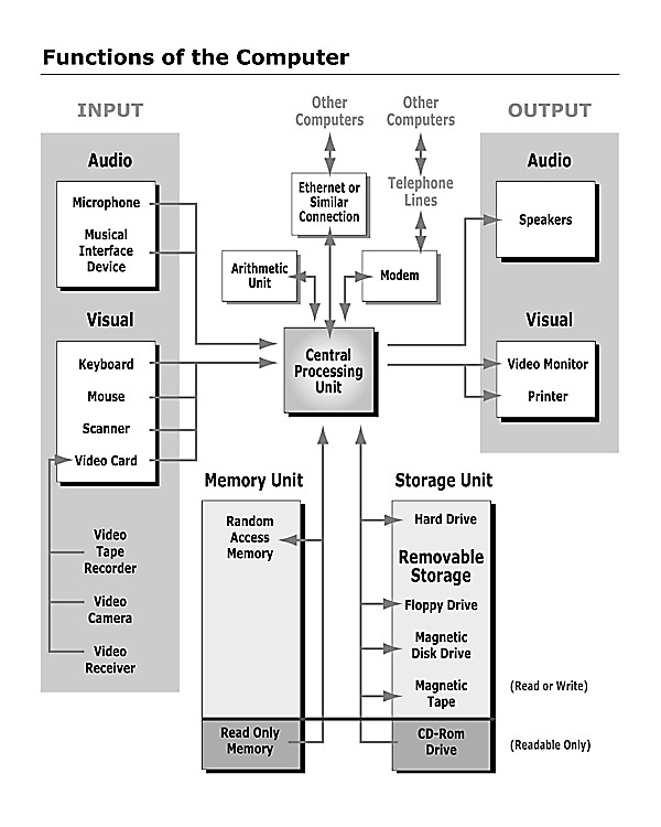 collection computer process diagram pictures   diagramscomputerfunctions